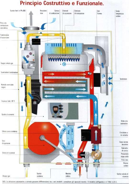 Principio di funzionamento caldaia a condensazione THRi Geminox
