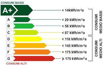Classificazione consumo energetico