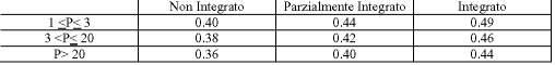 Tabella potenza impianto - tariffa