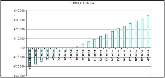 Grafico flusso di cassa